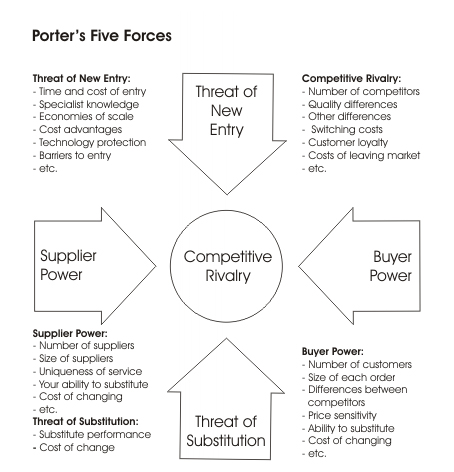 five forces that shape strategy The five competitive forces that shape strategy by michael e porter building  your company's vision by james c collins and jerry i porras reinventing.